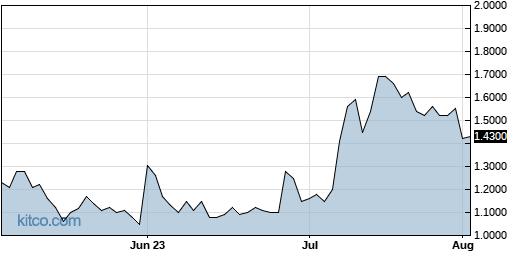 NNVC 3-Month Chart
