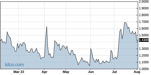 NNVC 6-Month Chart
