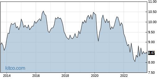 NNY 10-Year Chart
