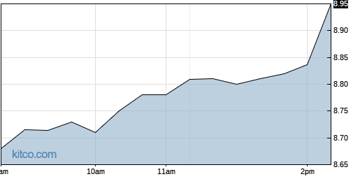 NNY 1-Day Chart
