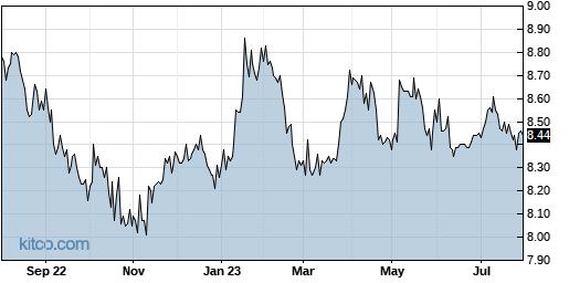 NNY 1-Year Chart