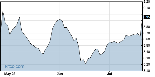 NNY 3-Month Chart