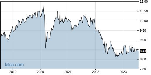 NNY 5-Year Chart