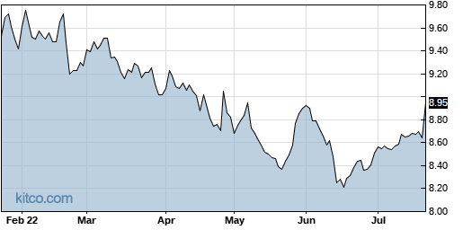 NNY 6-Month Chart