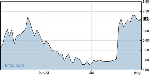 NOTV 3-Month Chart