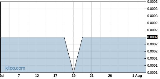 NOUV 1-Month Chart