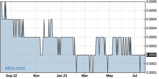 NOUV 1-Year Chart