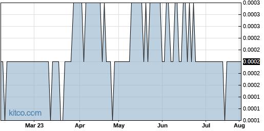 NOUV 6-Month Chart