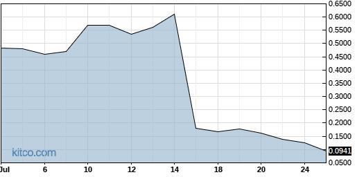 NOVN 1-Month Chart