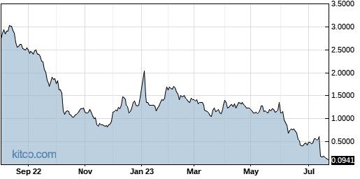 NOVN 1-Year Chart