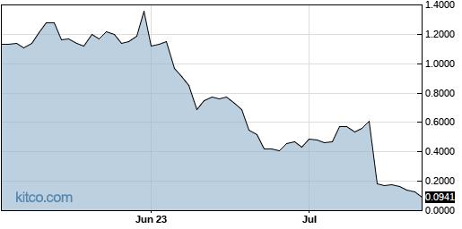 NOVN 3-Month Chart