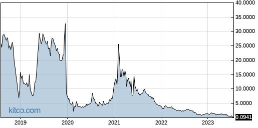 NOVN 5-Year Chart