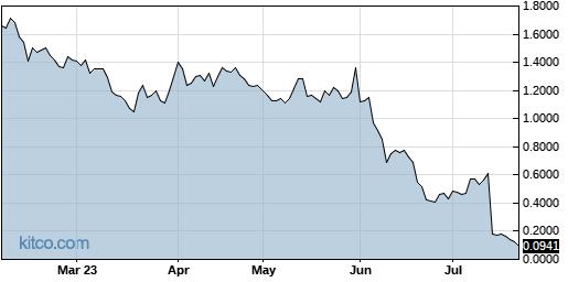 NOVN 6-Month Chart