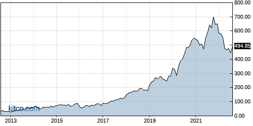 NOW 10-Year Chart
