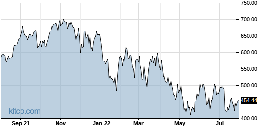 NOW 1-Year Chart