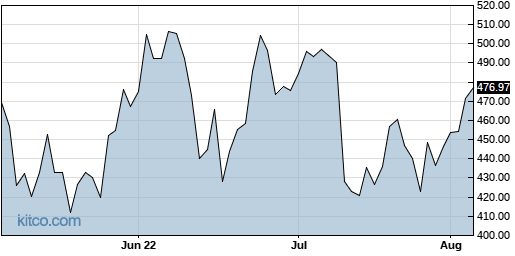 NOW 3-Month Chart