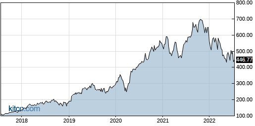 NOW 5-Year Chart