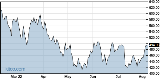 NOW 6-Month Chart