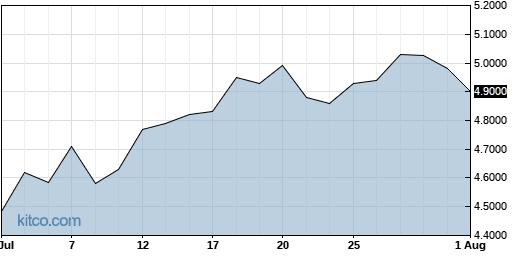 NPNYY 1-Month Chart