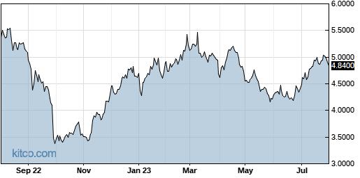 NPNYY 1-Year Chart