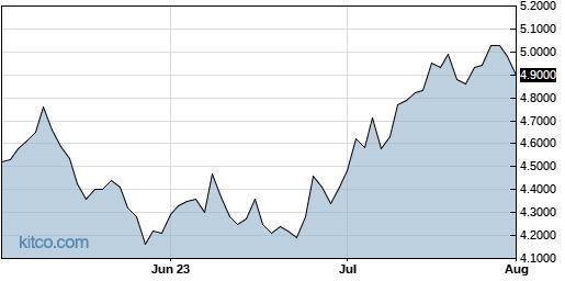 NPNYY 3-Month Chart