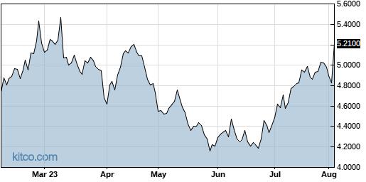 NPNYY 6-Month Chart