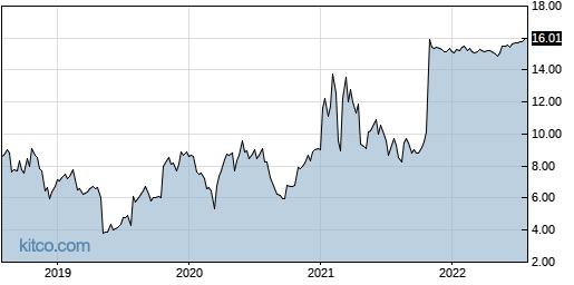 NPTN 5-Year Chart