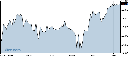 NPTN 6-Month Chart