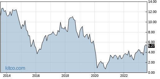NR 10-Year Chart