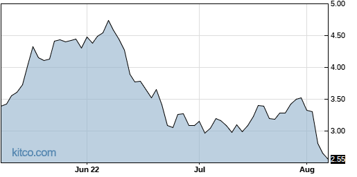 NR 3-Month Chart