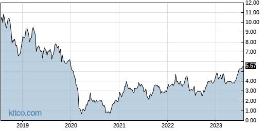 NR 5-Year Chart