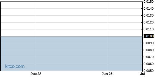NRLB 1-Year Chart