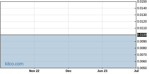 NRLB 5-Year Chart