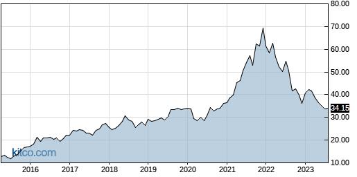 NSA 10-Year Chart
