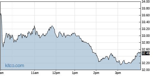 NSA 1-Day Chart