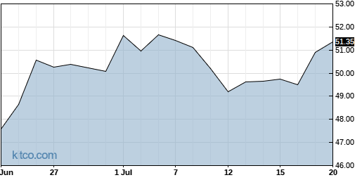 NSA 1-Month Chart