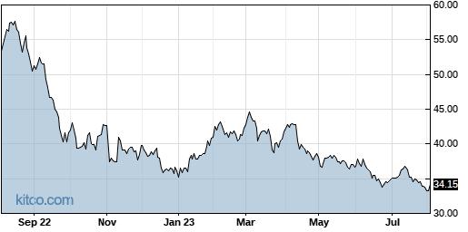 NSA 1-Year Chart