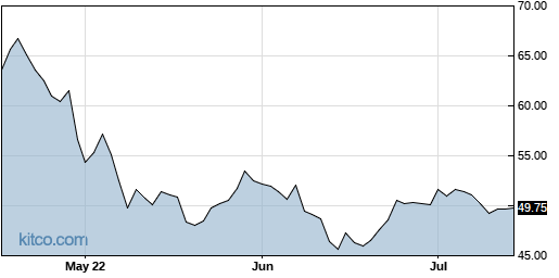 NSA 3-Month Chart