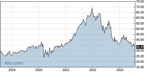 NSA 5-Year Chart