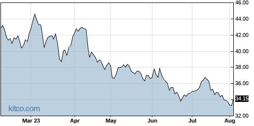 NSA 6-Month Chart