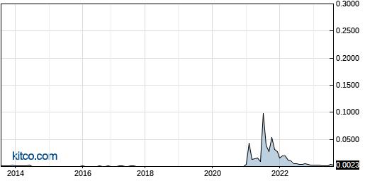 NSAV 10-Year Chart