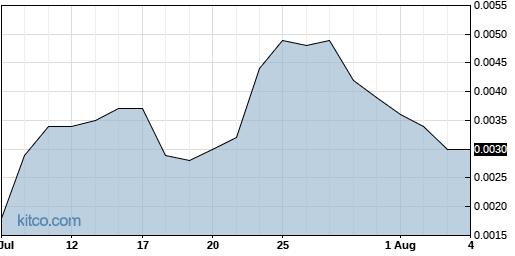 NSAV 1-Month Chart