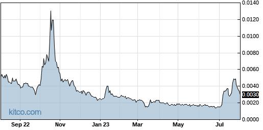 NSAV 1-Year Chart