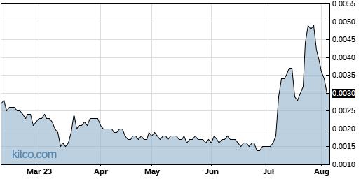NSAV 6-Month Chart