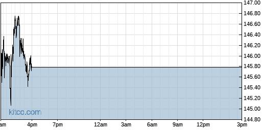NSIT 1-Day Chart