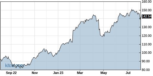 NSIT 1-Year Chart