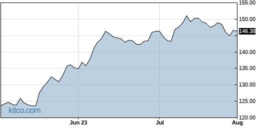 NSIT 3-Month Chart