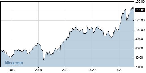 NSIT 5-Year Chart