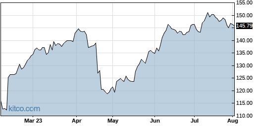 NSIT 6-Month Chart