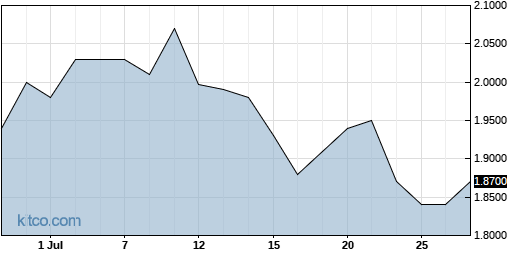 NSPR 1-Month Chart
